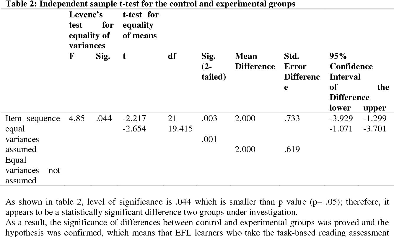 Pdf Task Based Reading Assessment Vs Traditional Reading Test Semantic Scholar What's the difference between assessment and testing? pdf task based reading assessment vs