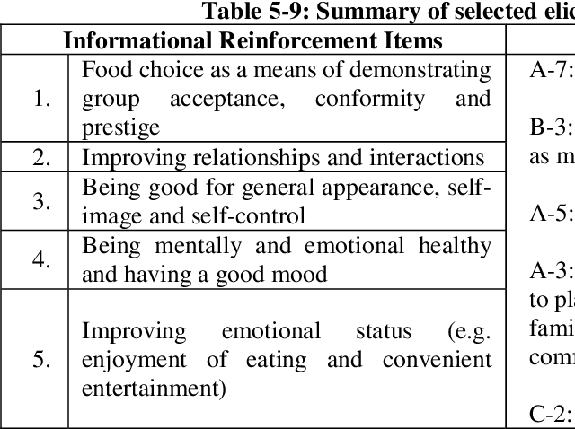 table 5-9