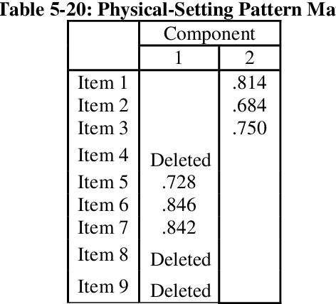 table 5-20