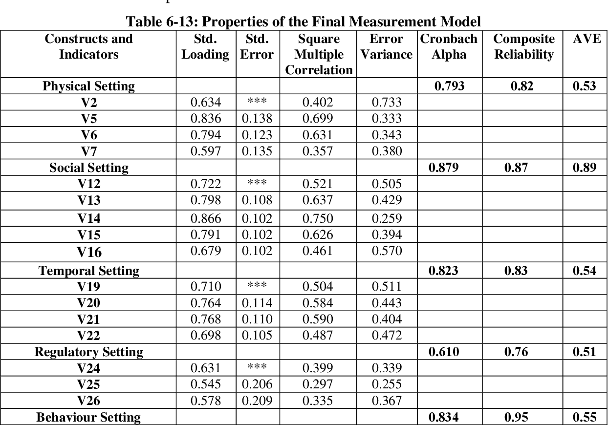 table 6-13