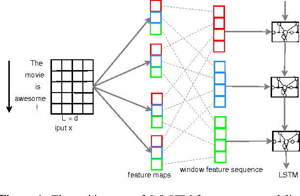 PDF] A C-LSTM Neural Network for Text Classification