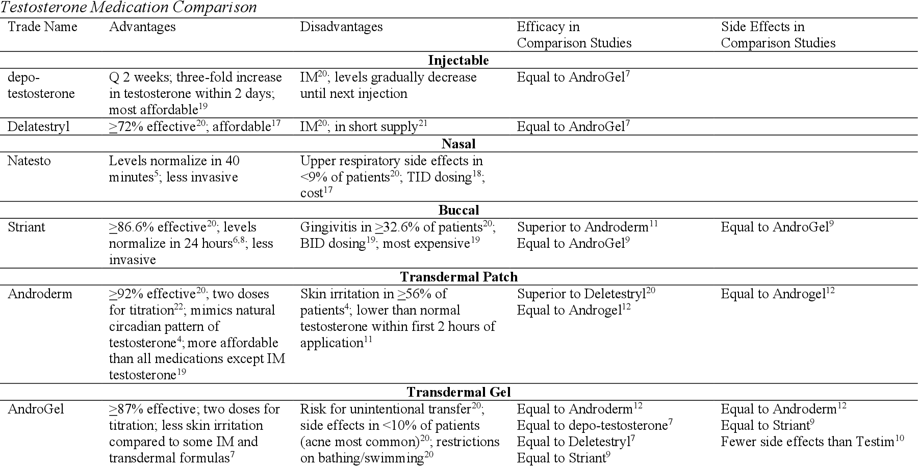 Comparison of Testosterone Replacement Therapy Medications