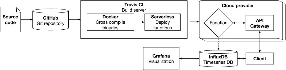 Benchmarking Heterogeneous Cloud Functions - Semantic Scholar