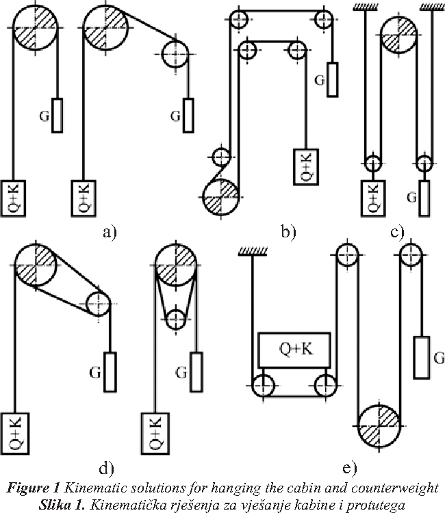 PDF] Modelling and simulations of elevator dynamic behaviour