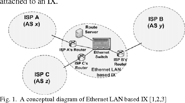 Figure 1 from OSN-IX: A Novel Internet eXchange (IX