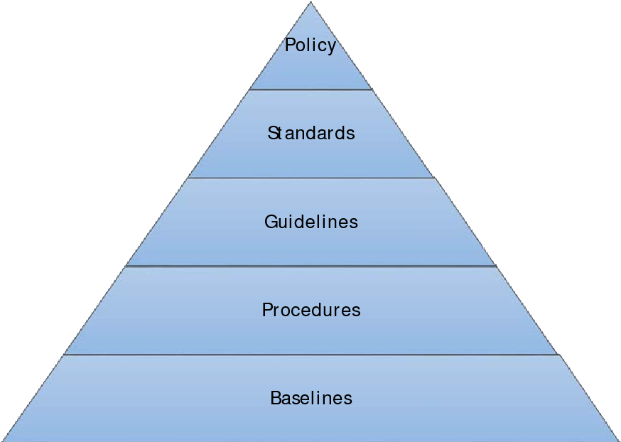 Figure 2 from Information Security Governance: An action
