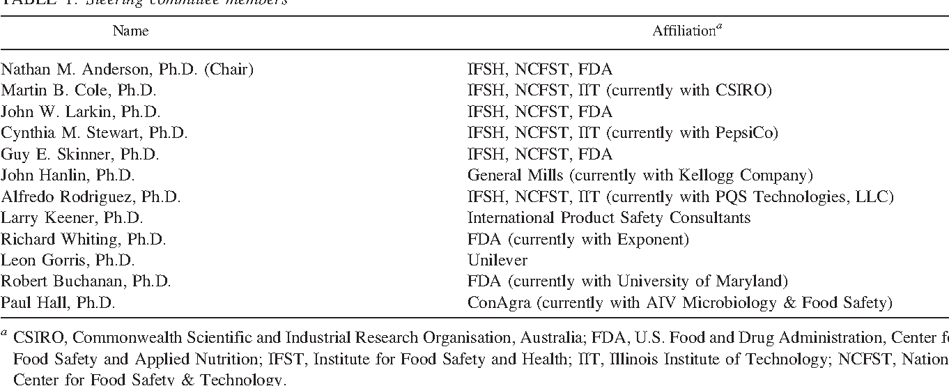 PDF] Food safety objective approach for controlling