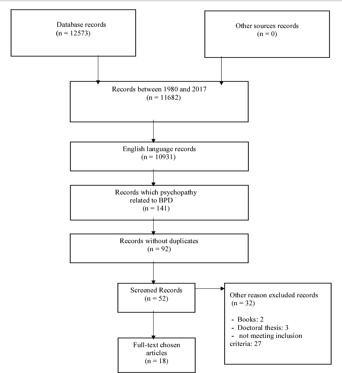 Figure 1 from Borderline Personality Disorder with