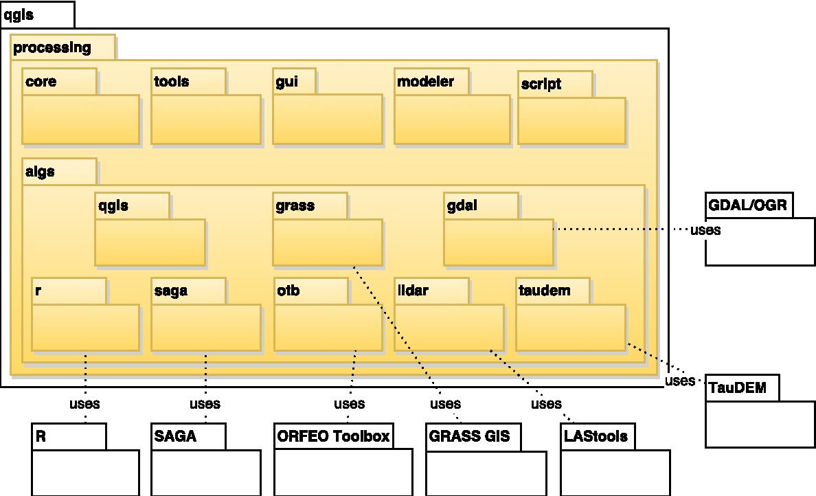 PDF] Processing: A Python Framework for the Seamless