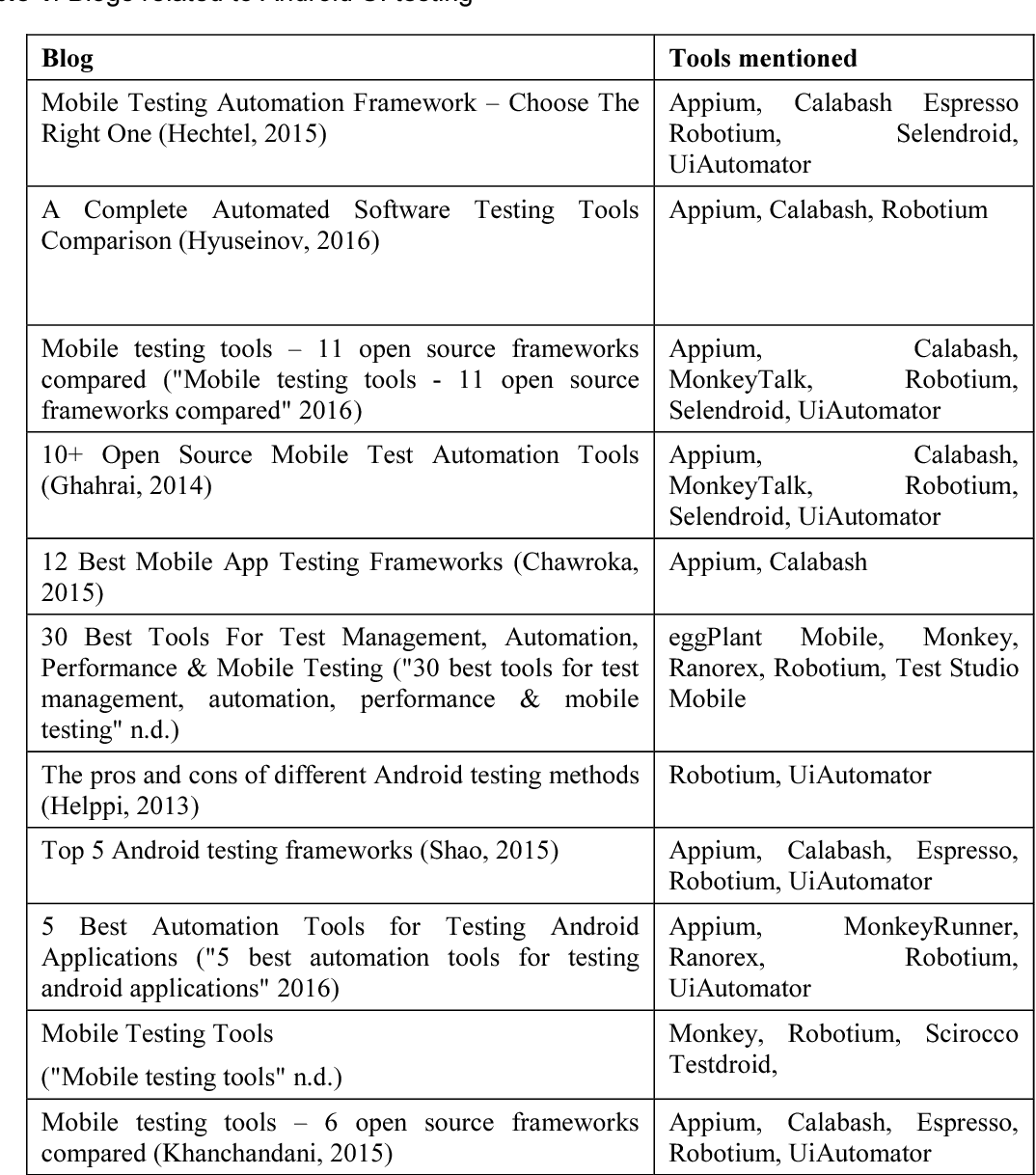 PDF] Comparison of GUI testing tools for Android