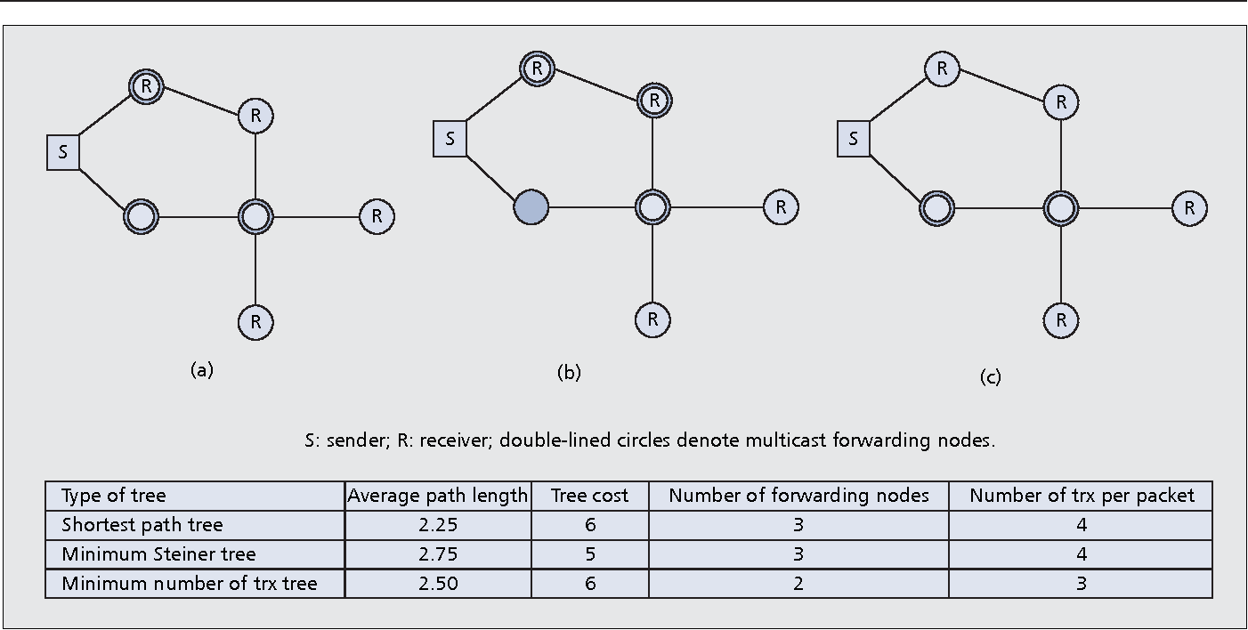 Figure 1 from Multicast Routing in Wireless Mesh Networks