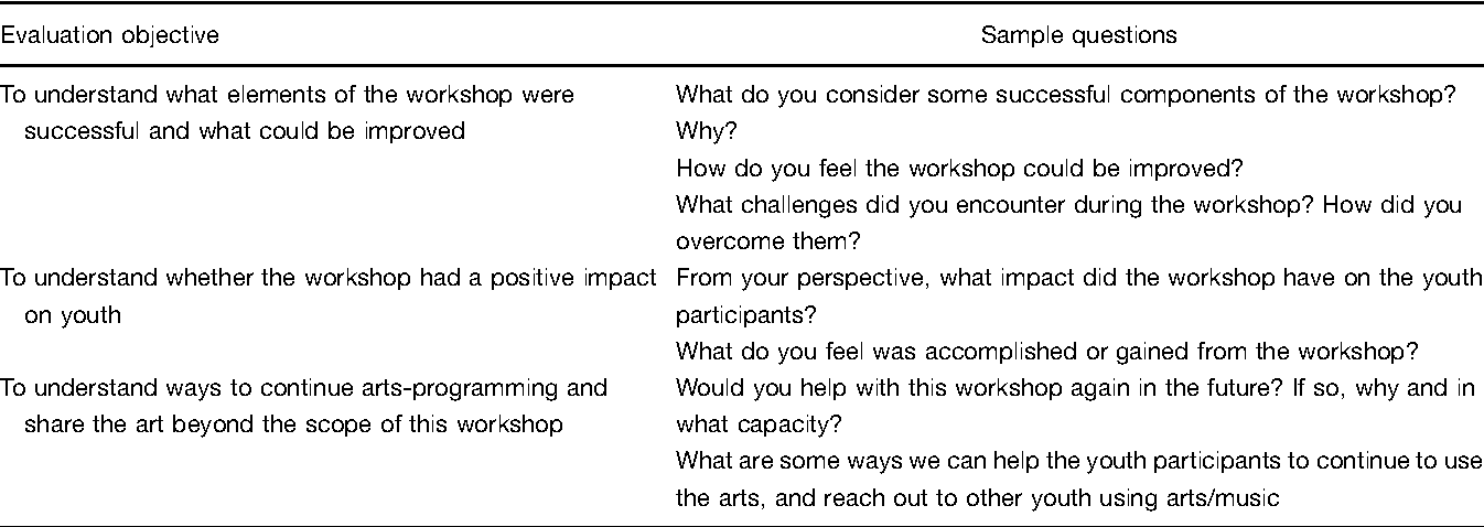 Art Project Evaluation Questions