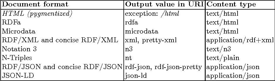 Table 1 from RDF Translator: A RESTful Multi-Format Data