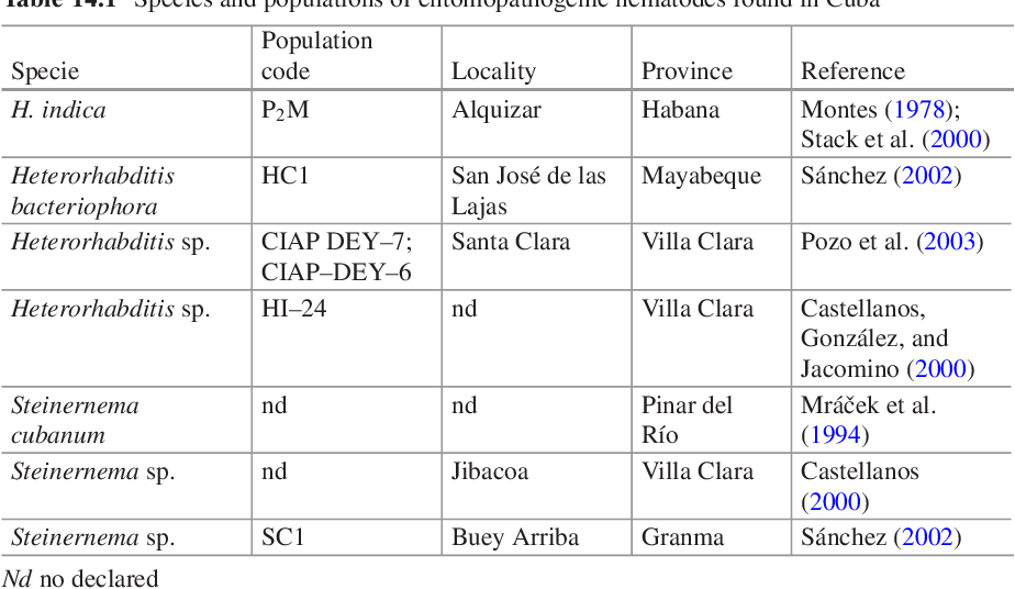 table 14.1