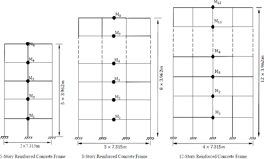 Figure 1 from Assessment of Nonlinear Static (Pushover