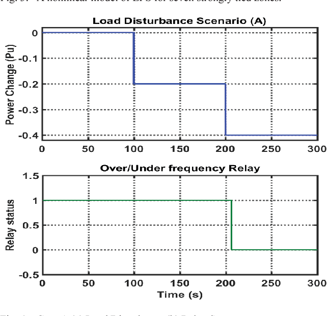 Coordination of Optimal LFC and Digital Frequency Relay for