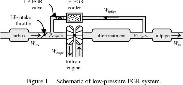 Figure 1 from Multivariable diesel low-pressure EGR