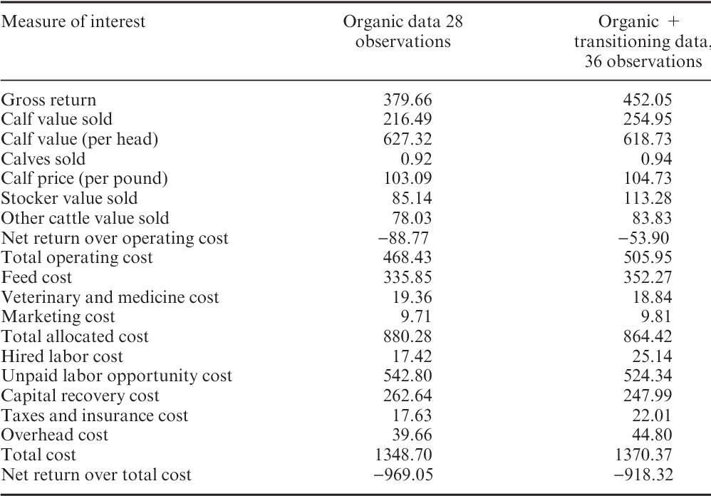 Table 1 from Comparing economic performance of organic and