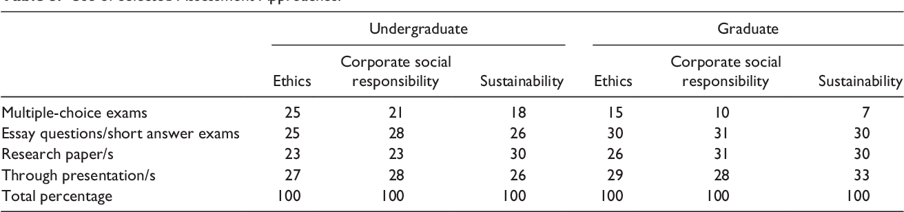 PDF] Ethics, Corporate Social Responsibility, and
