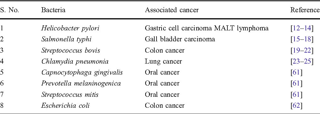Bacterial Infections Associated With Cancer Possible Implication In Etiology With Special Reference To Lateral Gene Transfer Semantic Scholar