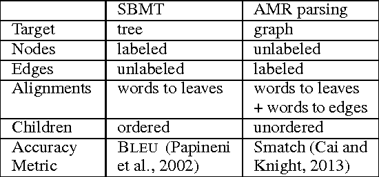 Figure 3 from Using Syntax-Based Machine Translation to