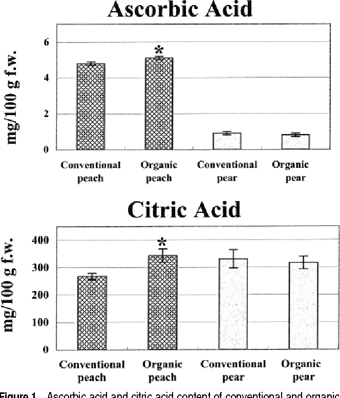 Figure 1 From Modulation Of Antioxidant Compounds In Organic Vs Conventional Fruit Peach Prunus Persica L And Pear Pyrus Communis L Semantic Scholar