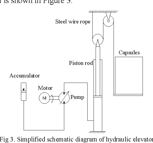 Figure 3 from Speed control of hydraulic elevator by using PID controller  and self-tuning fuzzy PID controller | Semantic Scholar | Hydraulic Elevator Schematic Control Diagram |  | Semantic Scholar