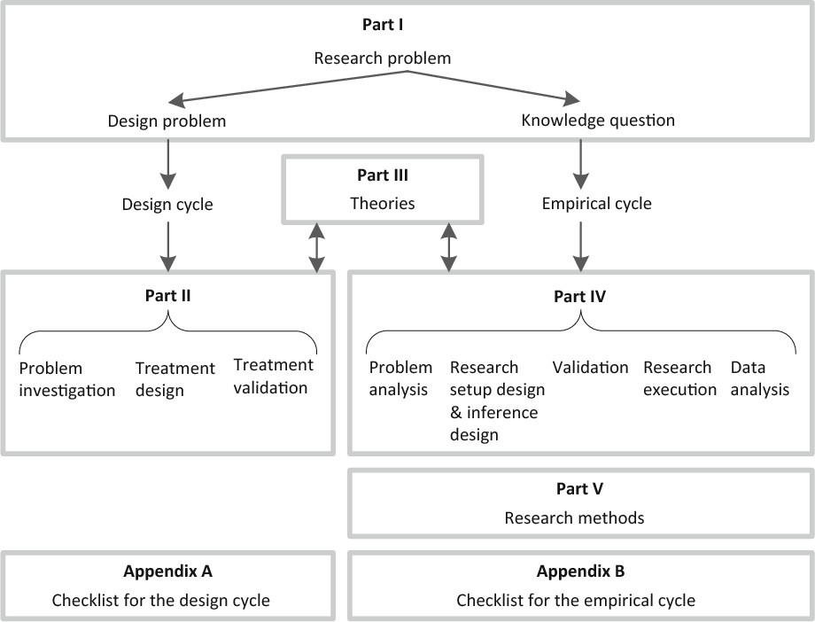 Figure 1 From Design Science Methodology For Information Systems And Software Engineering Semantic Scholar
