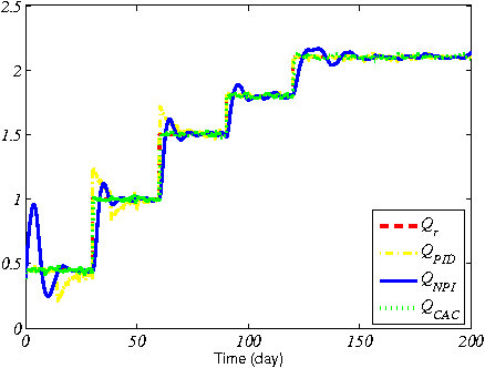 Fig. 3. Output regulation under noises (w(t): 5%, v(t): 1%)