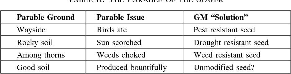 Table II from The Wheat and the (GM) Tares: Lessons for