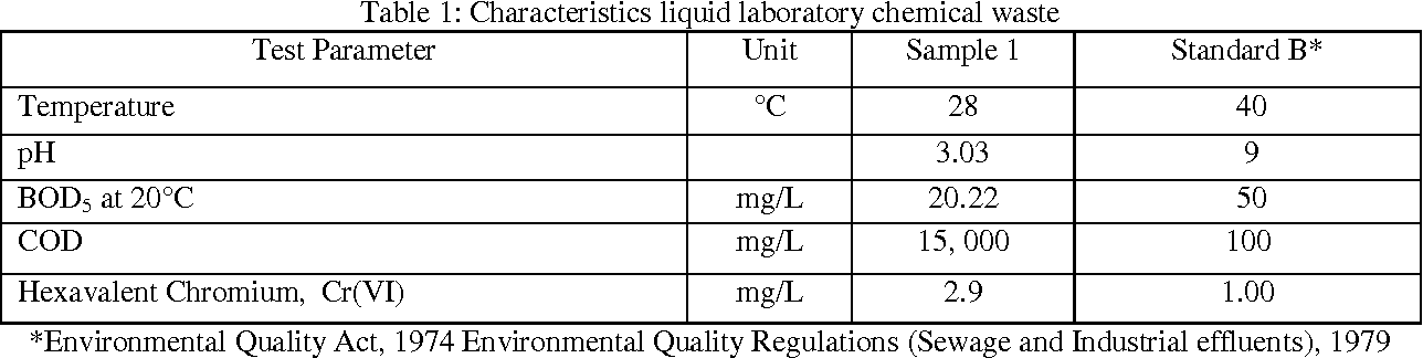 Table 1 From Utilization Of Pleurotus Ostreatus In The Removal Of Cr Vi From Chemical Laboratory Waste Semantic Scholar