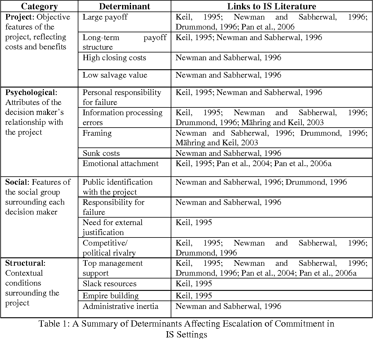 Table 1 from Managing Information Technology Project