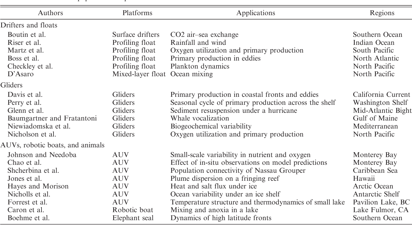 Table 1 from Introduction to the Limnology and Oceanography