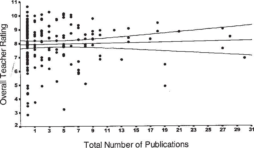 The Relation Between Research Productivity and Teaching