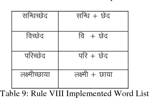 Table 9 from Implementation of Rule Based Algorithm for