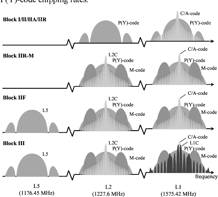 GNSS signals — An overview - Semantic Scholar