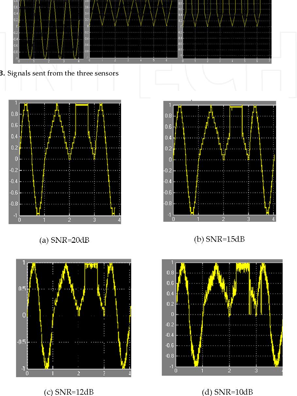 PDF] Simulation Framework of Wireless Sensor Network (WSN