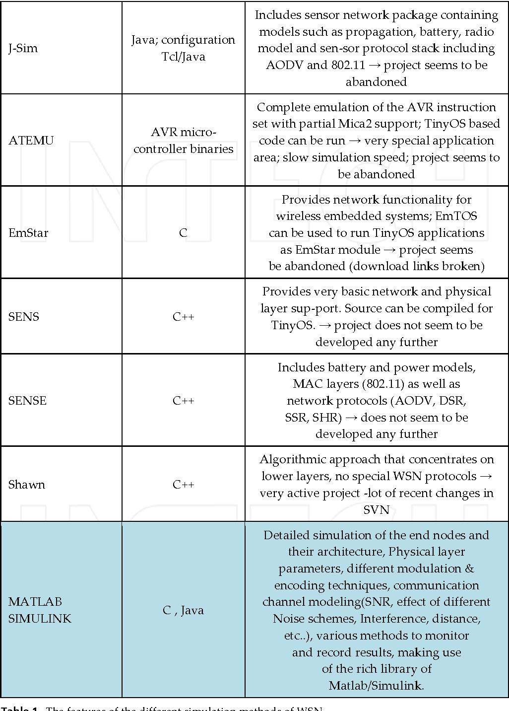 Table 1 from Simulation Framework of Wireless Sensor Network