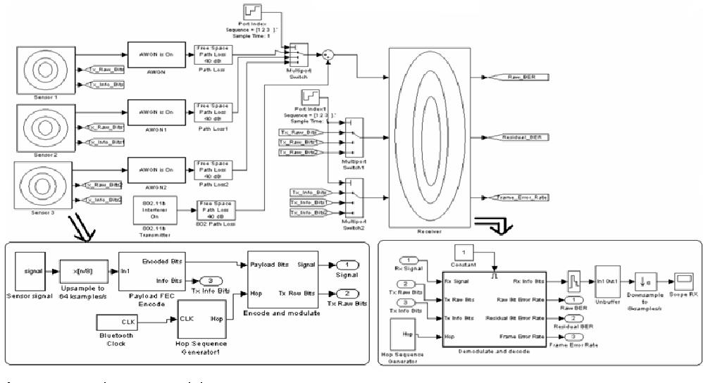 Figure 2 from Simulation Framework of Wireless Sensor
