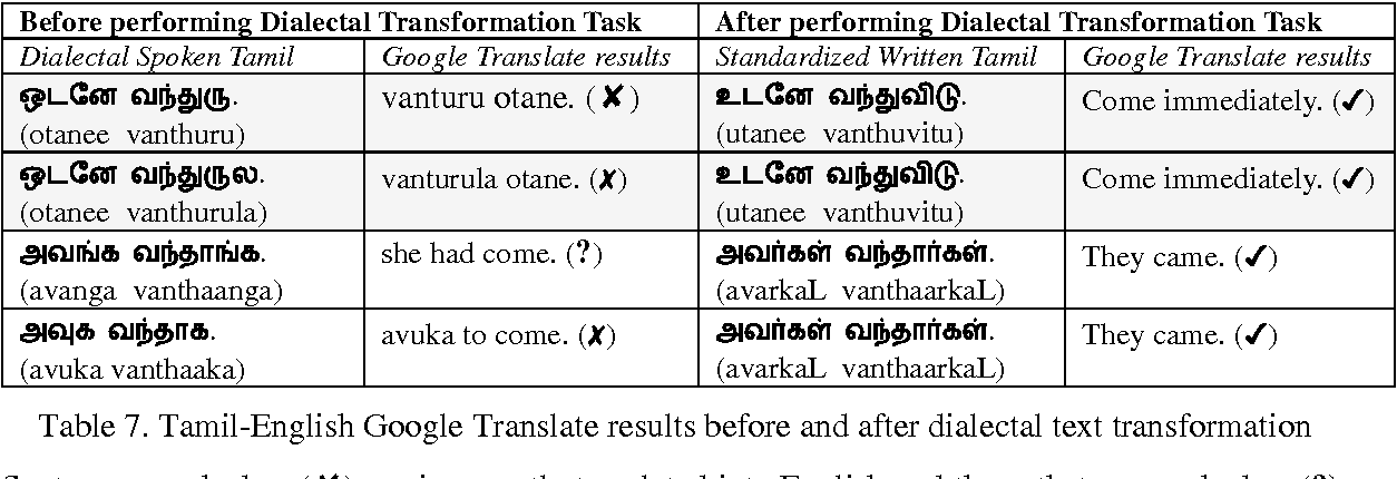Table 7 from Automatic Conversion of Dialectal Tamil Text to