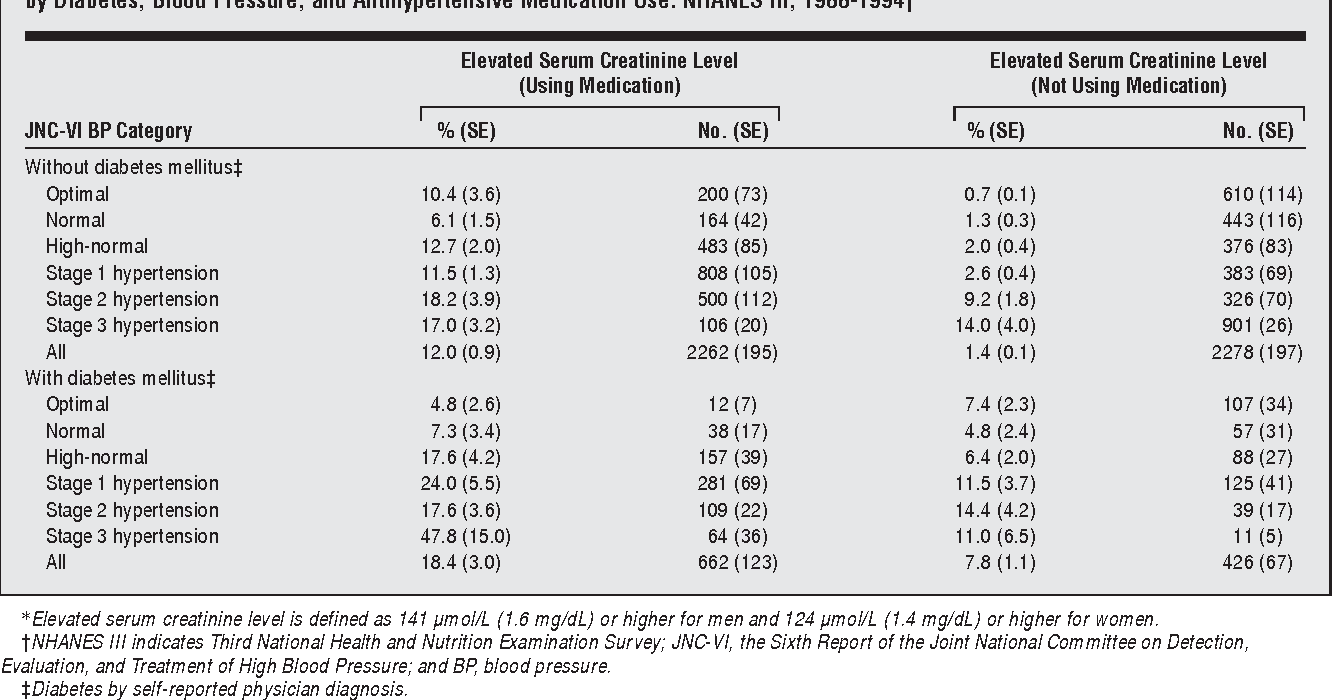 Table 3 from Prevalence of high blood pressure and elevated