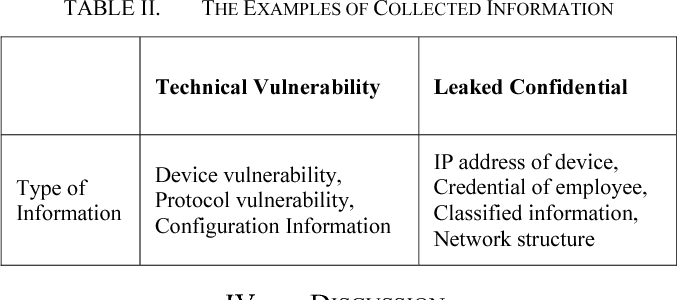 Table II from Open source intelligence base cyber threat