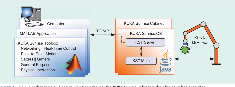 Figure 1 from KUKA Sunrise Toolbox: Interfacing