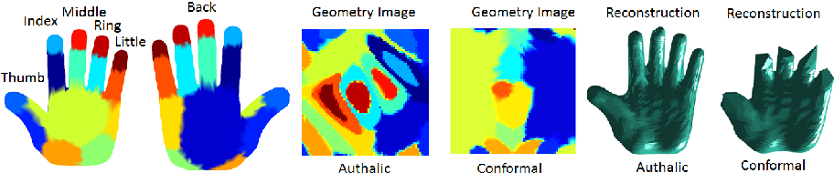 Deep Learning 3D Shape Surfaces Using Geometry Images