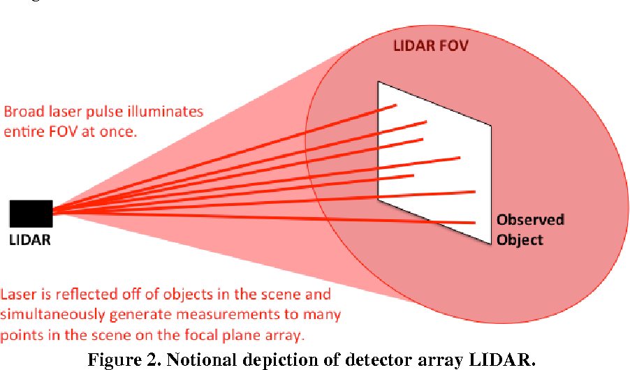 PDF] A Survey of LIDAR Technology and Its Use in Spacecraft