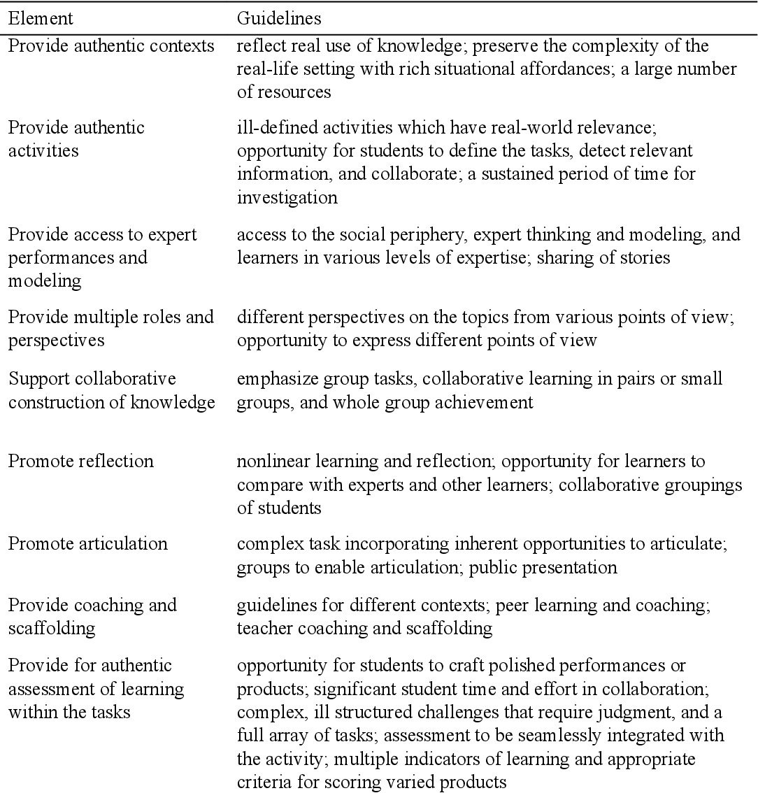 Pdf Field Experiences In Instructional Design And Technology Legitimate Participation And Stolen Knowledge Semantic Scholar
