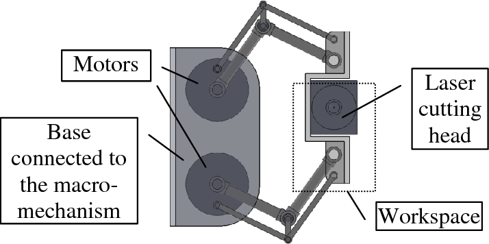 Figure 4 from A macro-micro mechanism design for laser