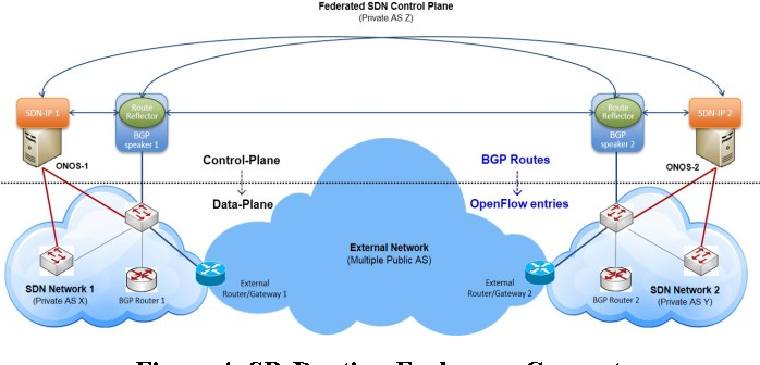 Figure 4 from Leveraging open-source software for federated