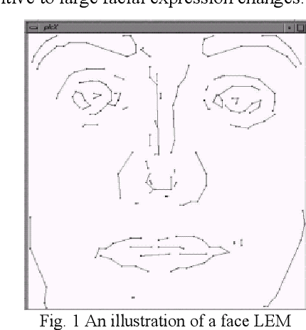 Pdf Face Recognition A Literature Review Semantic Scholar