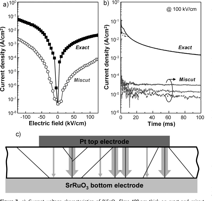 Figure 7 from Domain Engineering for Enhanced Ferroelectric
